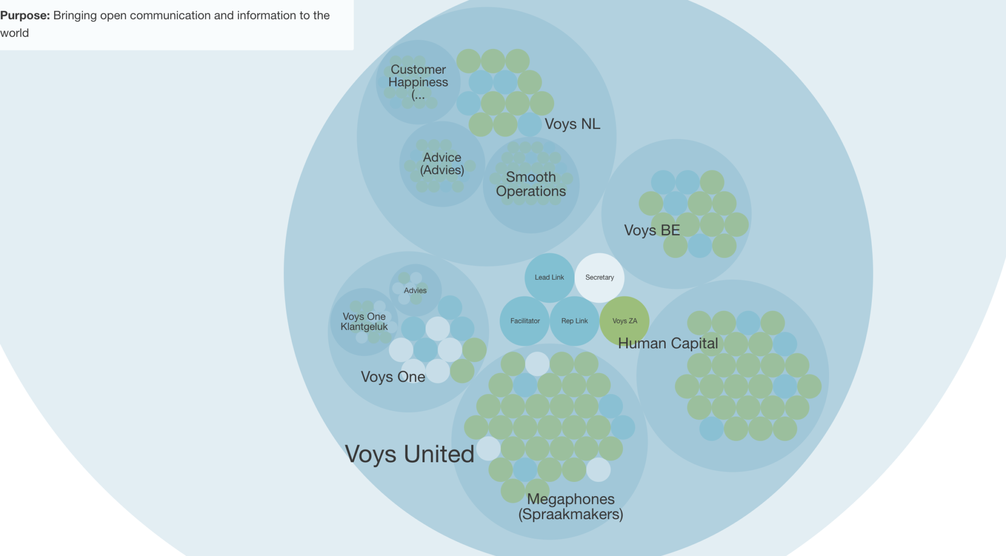 voys-holacracy-cirkels